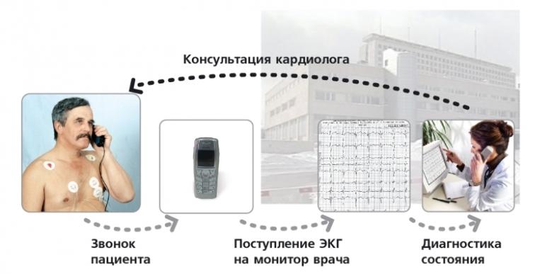 Схема работы транстелефонного